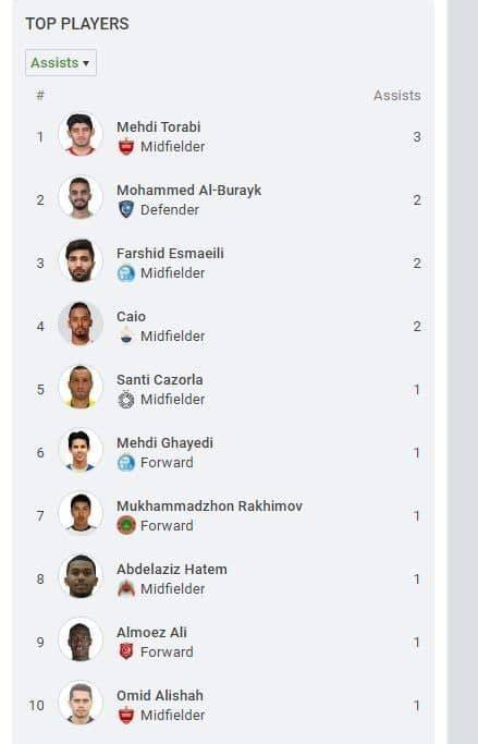 ترابی بهترین گل ساز لیگ قهرمانان آسیا شد
